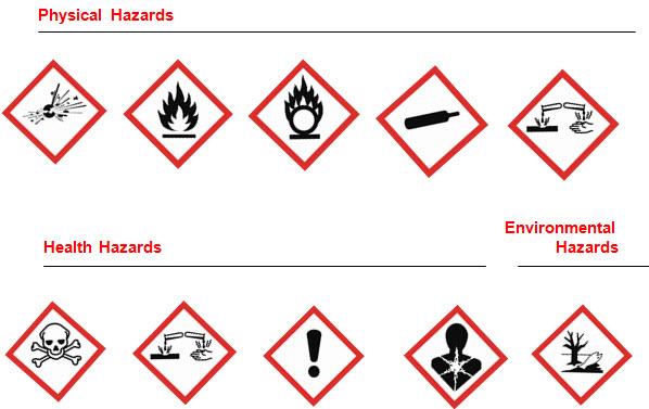 Similiar Physical Hazard Sign Keywords