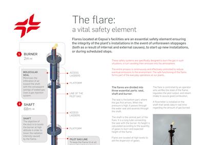 The flare: a vital safety element