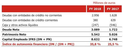 Nota de Prensa Cepsa Corporativo Gearing