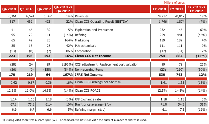 Cepsa posts an adjusted net profit of €754 million for 2018