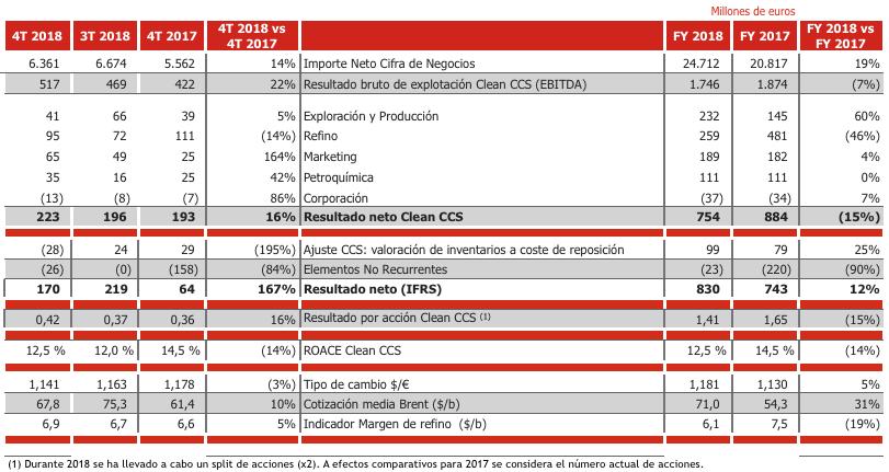 Nota de Prensa Cepsa Corporativo Key Indicators