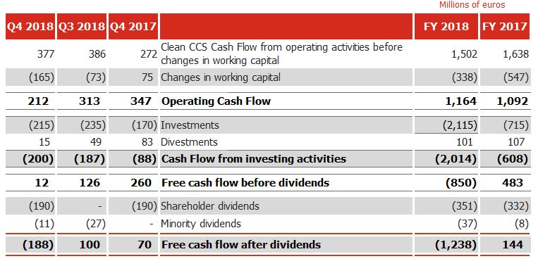 Cepsa posts an adjusted net profit of €754 million for 2018