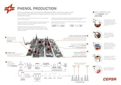 Phenol production